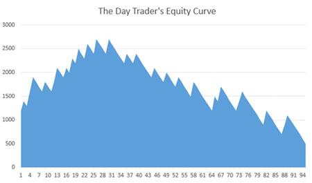 Кривая активов внутри-дневного трейдера