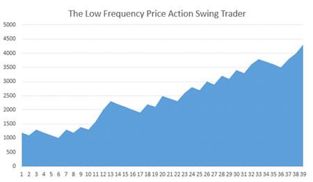 Кривая активов трейдера на колебаниях