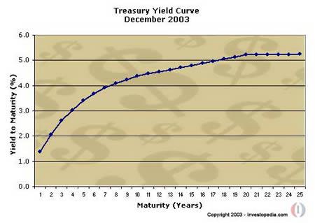 Кривая доходности Казначейских обязательств