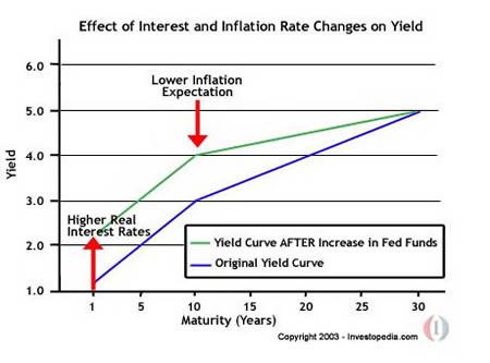 Влияние повышения учетной ставки на доходность (синим первоначальная кривая доходности, зеленым после повышения ставки ФРС)