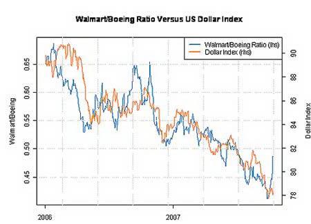 Индекс доллара (оранжевым) и соотношение капитализации компании-импортеров и компании-экспортера