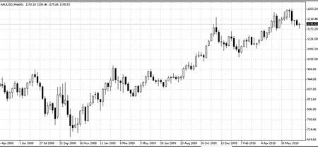 График цены на золото
