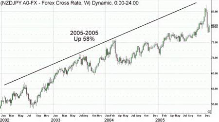 Недельный график NZDJPY. Рост курса в результате расширения дифференциала процентных ставок