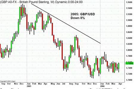 Недельный график GBPUSD. Снижение курса из-за сокращения дифференциала процентных ставок