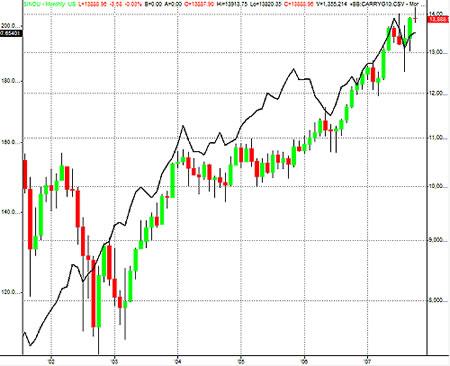 Взаимосвязь Форекс и фондового рынка