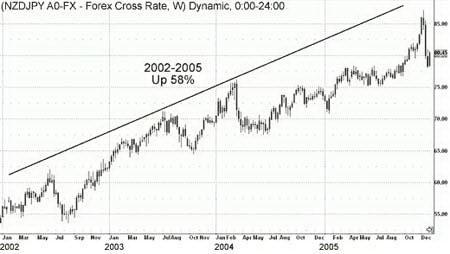 Недельный график NZDJPY. 58%-ое ралли курса, вызванное расширением спрэда процентных ставок