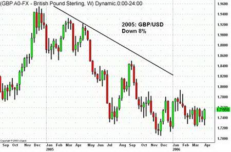Недельный график GBPUSD. 8%-ое снижение курса, вызванное сужением спрэда процентных ставок
