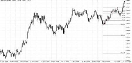 Дневной график GBPUSD. Восстановление к 50%-му уровню Фибоначчи
