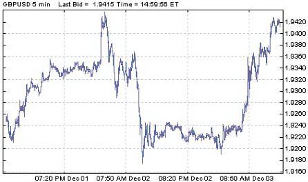 5-минутный график GBPUSD. Смена рыночного настроения после выхода данных