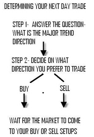 Особенности внутри-дневной торговли на Форекс