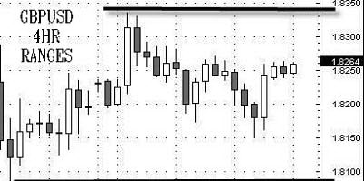 4-часовой диапазон валютной пары GBPUSD