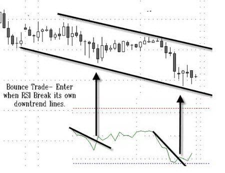 Преодоление индикатором RSI своей трендовой линии подтверждает отскок от нижней линии канала