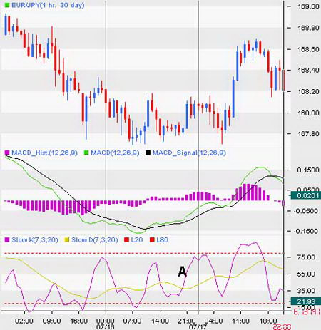 Часовой график EUR/JPY. Стохастик и MACD показывают направленный уклон рынка