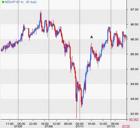 Часовой график NZDJPY. После сильного падения, цена резко восстанавливается, сформировав локальную вершину