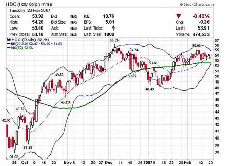 Дневной график HOC. Цена находится в узком диапазоне