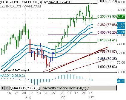 Дневной график нефти. Коррекция после сильного восходящего тренда