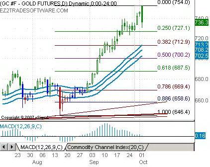 Дневной график золота. Откат от исторического пика