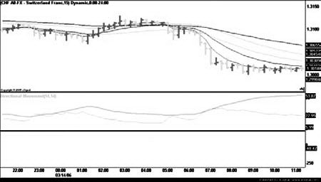 Сочетание индикаторов DMI и CCI для получения торговых сигналов