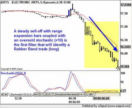 1-минутный график ERTS. Формирование торговой установки