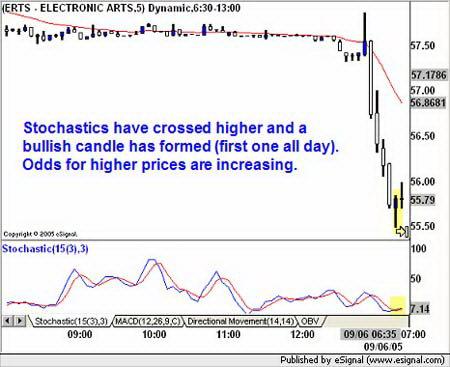 5-минутный график ERTS. Получение сигнала начала восстановления цены