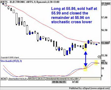 1-минутный график ERTS. Заключение сделки