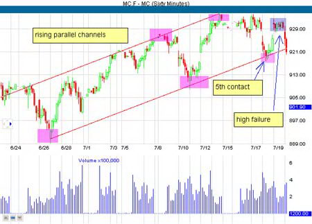 60-минутный график фьючерса MC. Движение рынка в параллельном канале
