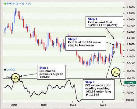 Стратегия торговли на форекс - индикатор CCI