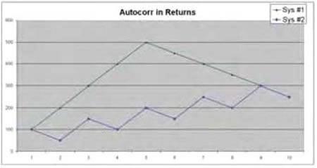 Оценка эффективности торговой системы форекс