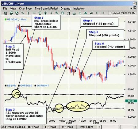 Индикатор RSI для торговли на форекс