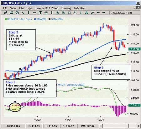 Стратегия торговли на форекс по тренду