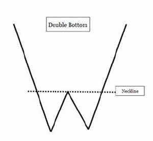 Модели Двойная вершина и Голова-плечи