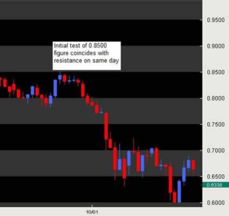 Золото и австралийский доллар