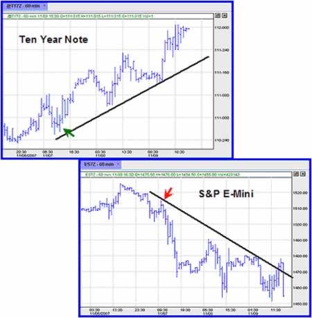 Взаимосвязь рыночных активов