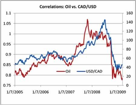 Торговля товарными валютами на Форекс