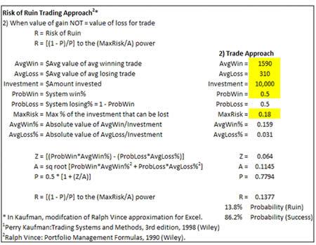 Управление риском в торговой системе на Форекс