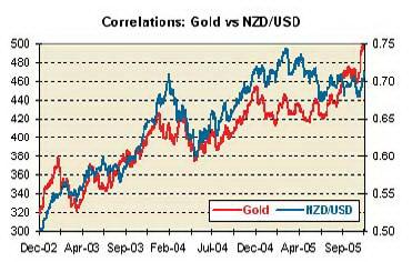 Корреляция золота и курса NZDUSD