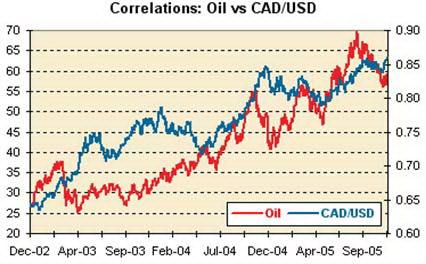 Корреляция нефти и курса CADUSD