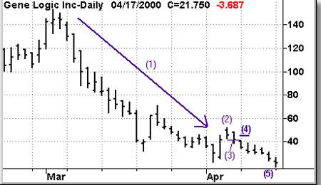 Как входить на трендовом рынке?