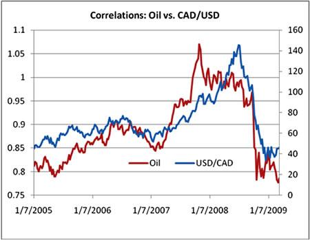 Канадский доллар – нефтяная валюта