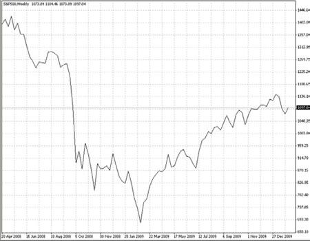 Как торговать японской иеной на Форекс?
