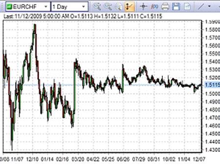 Как найти диапазонные валютные пары на Форекс?