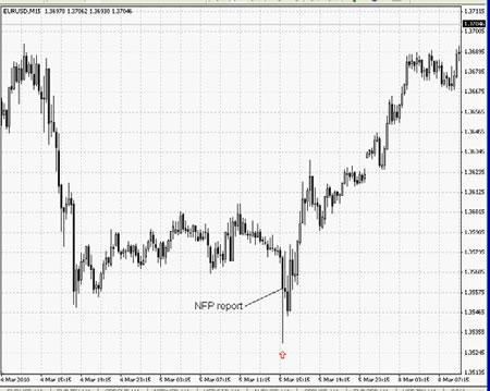 Торговля на Форекс на краткосрочных трендах