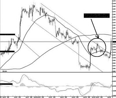 60-минутный EUR/USD: Мы ищем сигнала для входа на короткой