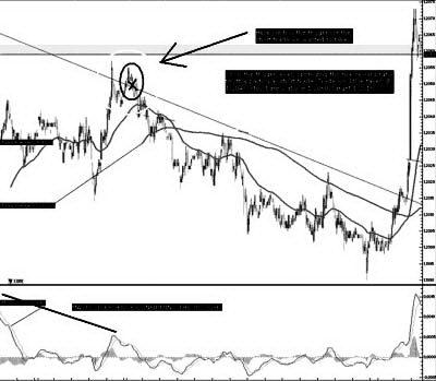 5-минутный EUR/USD: Здесь у нас есть сигнал для короткой. X - уровень, улучшающий соотношение риска/ вознаграждения.