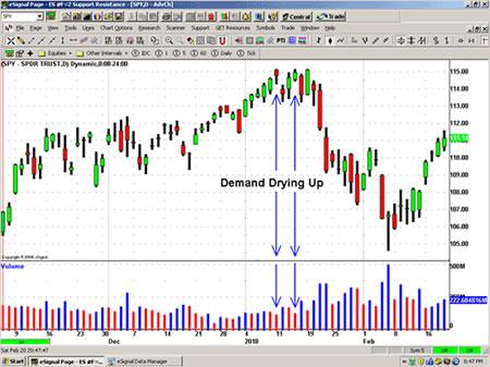 Как найти промежуточные вершины на бычьем рынке?