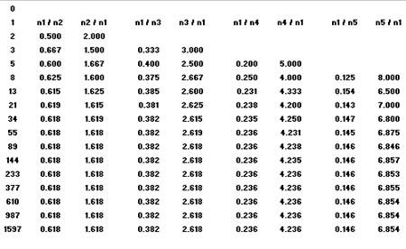 Использование чисел Фибоначи для анализа Волн Эллиотта