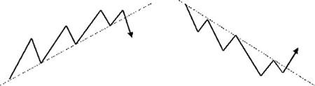 Сигналы перекуплености / перепроданости RSI