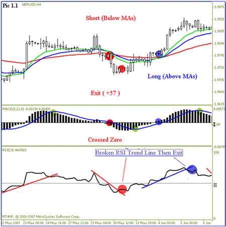 Тактика торговли простыми индикатороми на Форекс