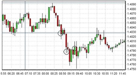 Стратегия торговли на паре GBP/USD во время Европейской сессии Форекс