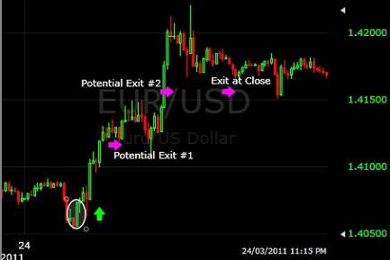 Фальшивые движения цены валюты на Форекс